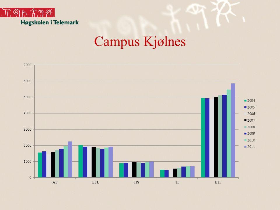 Campus Kjølnes