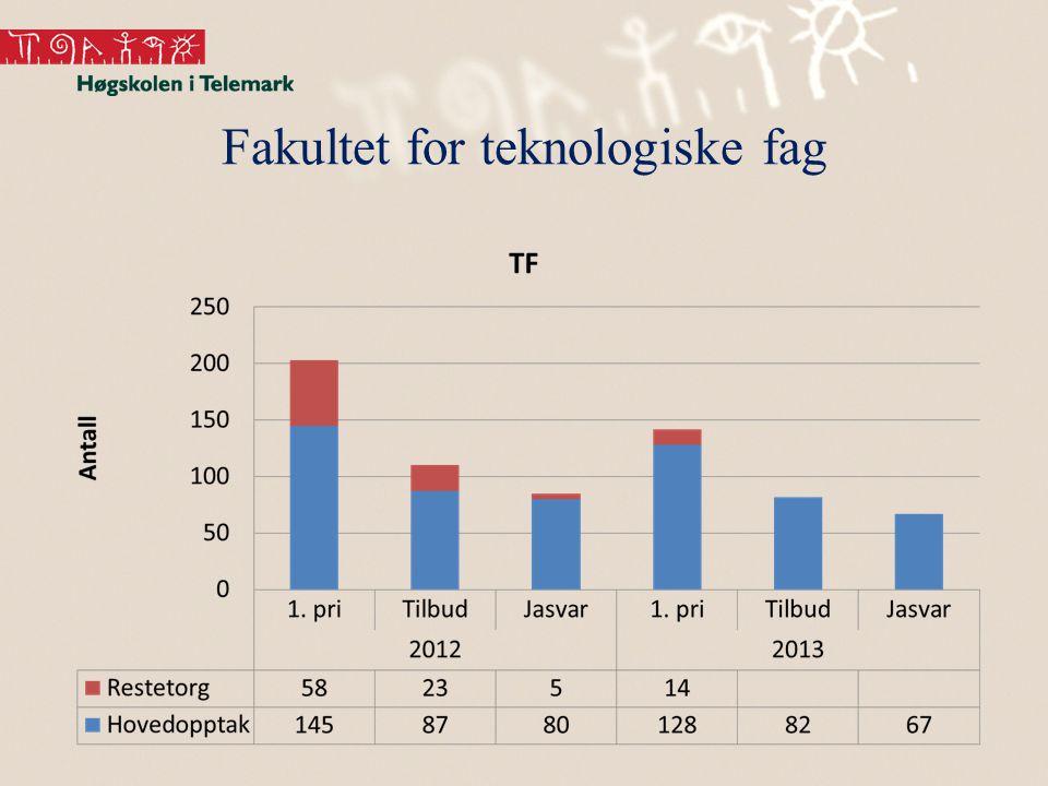 Fakultet for teknologiske fag