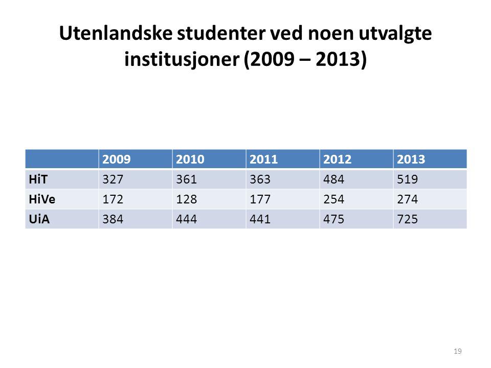 Utenlandske studenter ved noen utvalgte institusjoner (2009 – 2013) 20092010201120122013 HiT327361363484519 HiVe172128177254274 UiA384444441475725 19