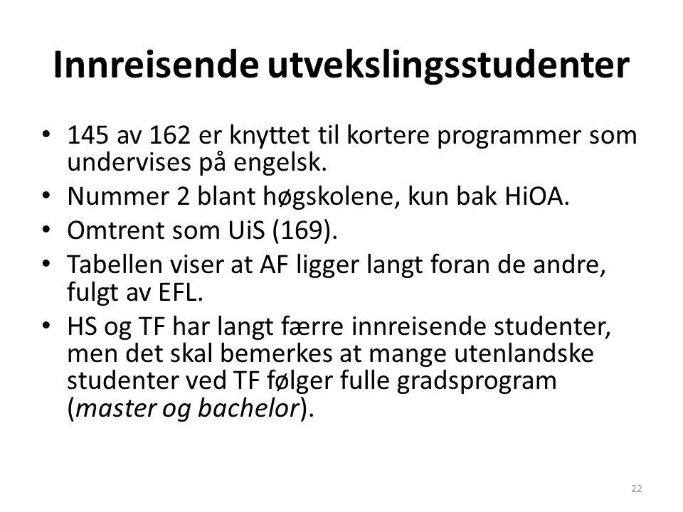Innreisende utvekslingsstudenter 145 av 162 er knyttet til kortere programmer som undervises på engelsk. Nummer 2 blant høgskolene, kun bak HiOA. Omtr