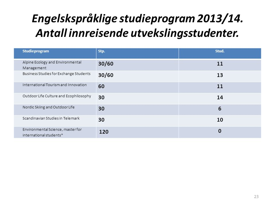 Engelskspråklige studieprogram 2013/14. Antall innreisende utvekslingsstudenter. StudieprogramStp.Stud. Alpine Ecology and Environmental Management 30