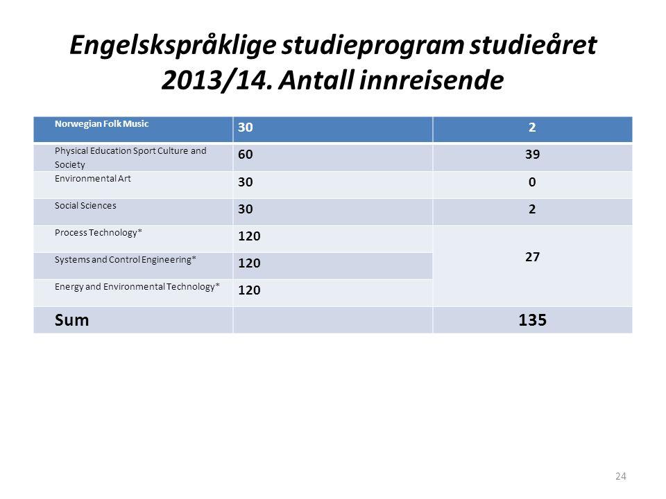 Engelskspråklige studieprogram studieåret 2013/14. Antall innreisende Norwegian Folk Music 302 Physical Education Sport Culture and Society 6039 Envir