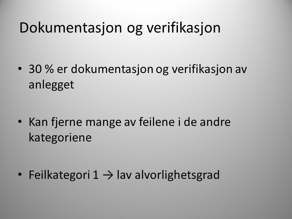 Dokumentasjon og verifikasjon 30 % er dokumentasjon og verifikasjon av anlegget Kan fjerne mange av feilene i de andre kategoriene Feilkategori 1 → la
