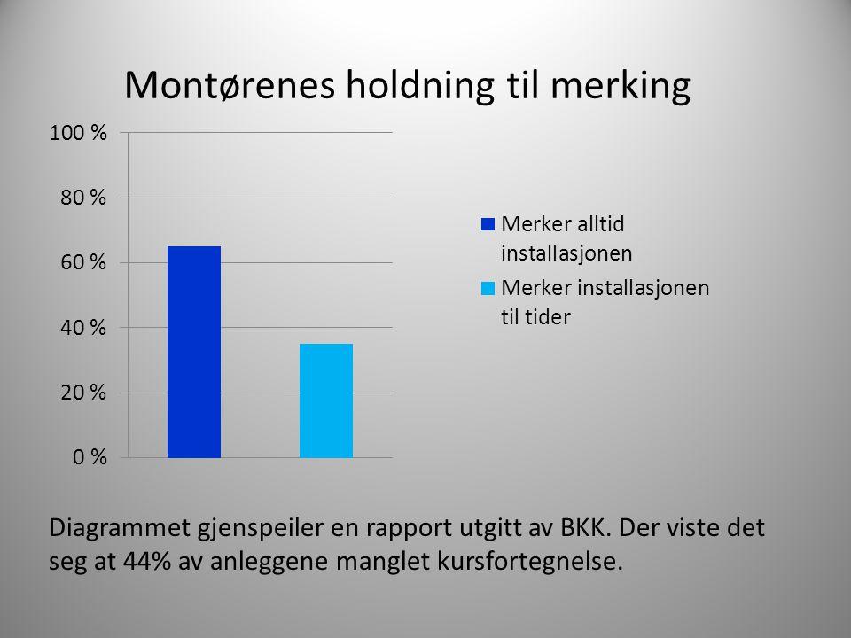 Montørenes holdning til merking Diagrammet gjenspeiler en rapport utgitt av BKK. Der viste det seg at 44% av anleggene manglet kursfortegnelse.