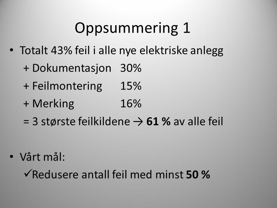 Totalt 43% feil i alle nye elektriske anlegg + Dokumentasjon 30% + Feilmontering 15% + Merking 16% = 3 største feilkildene → 61 % av alle feil Vårt må