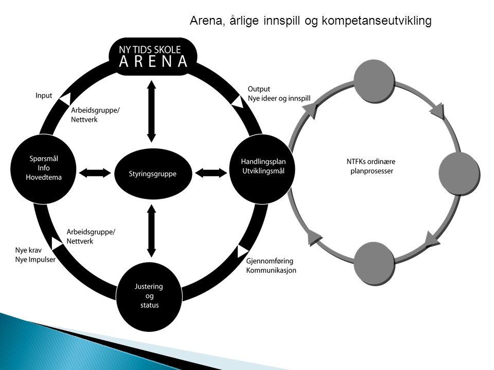 Arena, årlige innspill og kompetanseutvikling