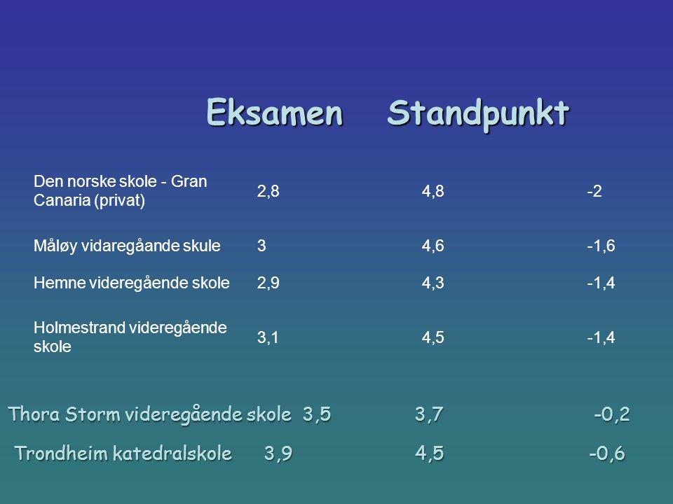 Eksamen Standpunkt Eksamen Standpunkt Trondheim katedralskole 3,9 4,5 -0,6 Den norske skole - Gran Canaria (privat) 2,84,8-2 Måløy vidaregåande skule3