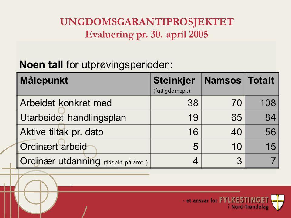 Detaljer for tiltak gjennomført i Namsos: UNGDOMSGARANTIPROSJEKTET Evaluering pr.