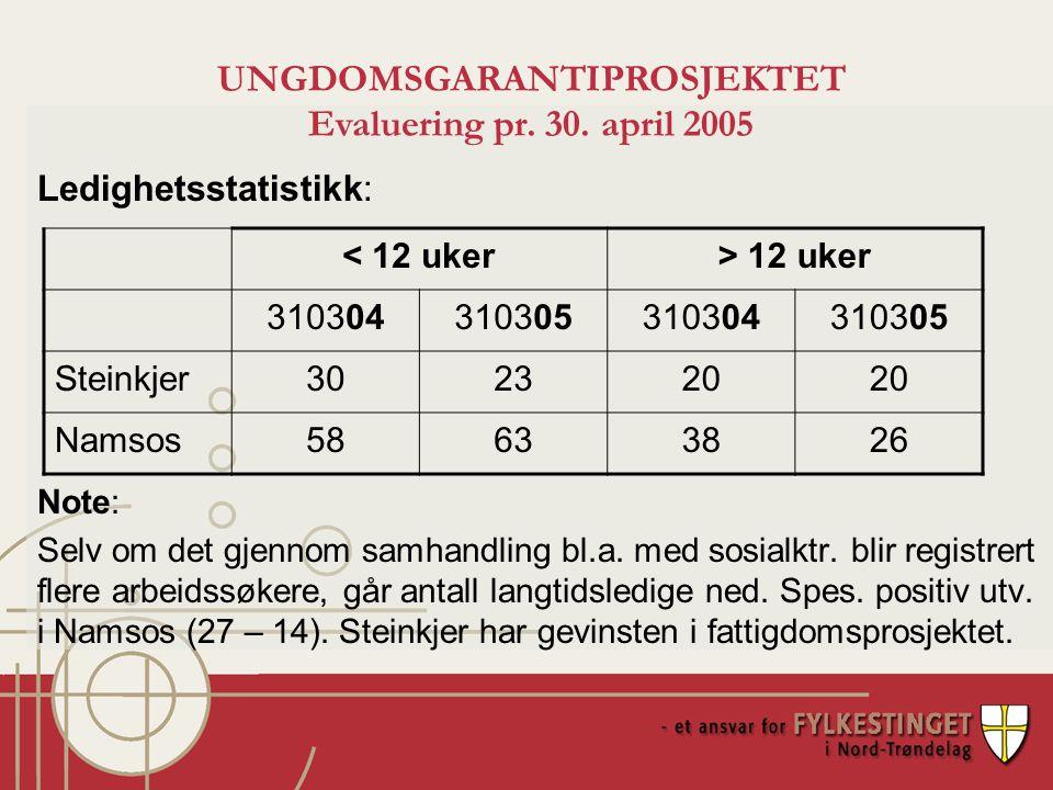 Ledighetsstatistikk: Note: Selv om det gjennom samhandling bl.a.