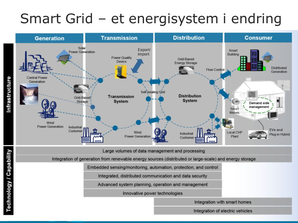Export/ import EVs and Smart Grid – et energisystem i endring
