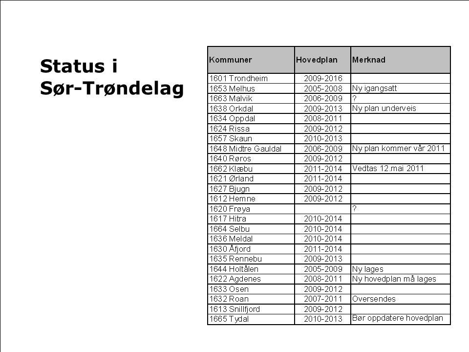 Status i Sør-Trøndelag