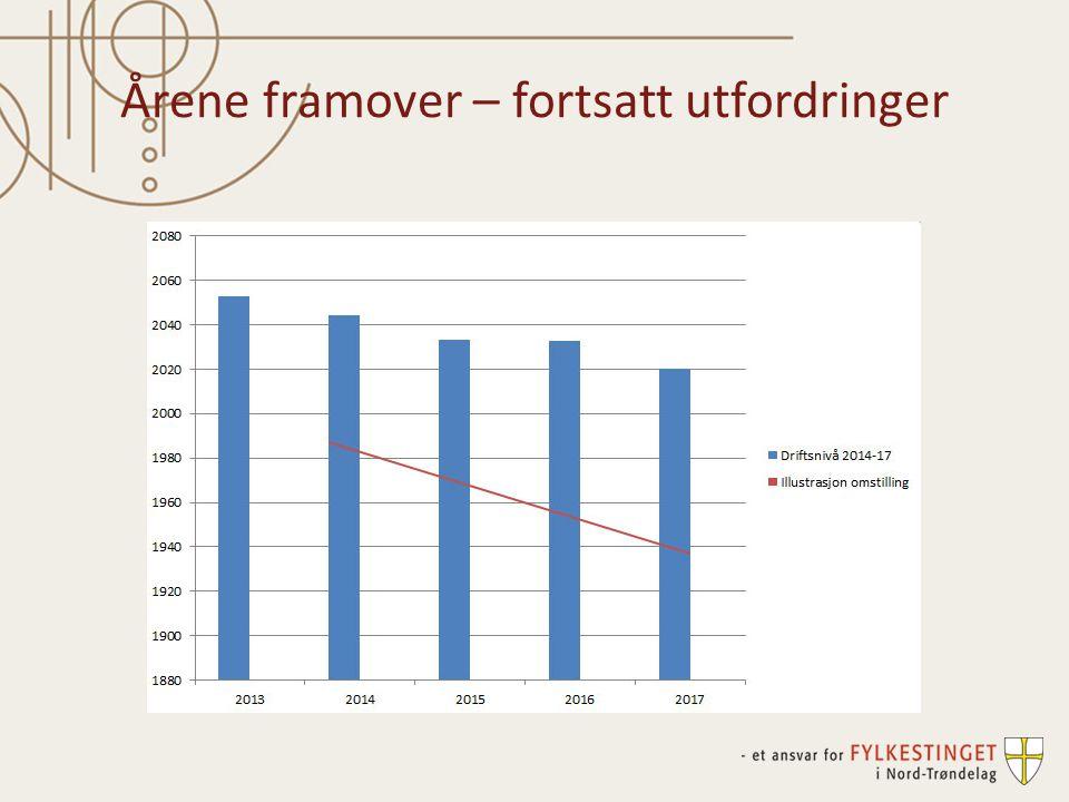 Rekordhøye investeringer 422 millioner kroner til fylkesveger 37,4 millioner kroner til renovering av verkstedbygg ved Olav Duun vgs.