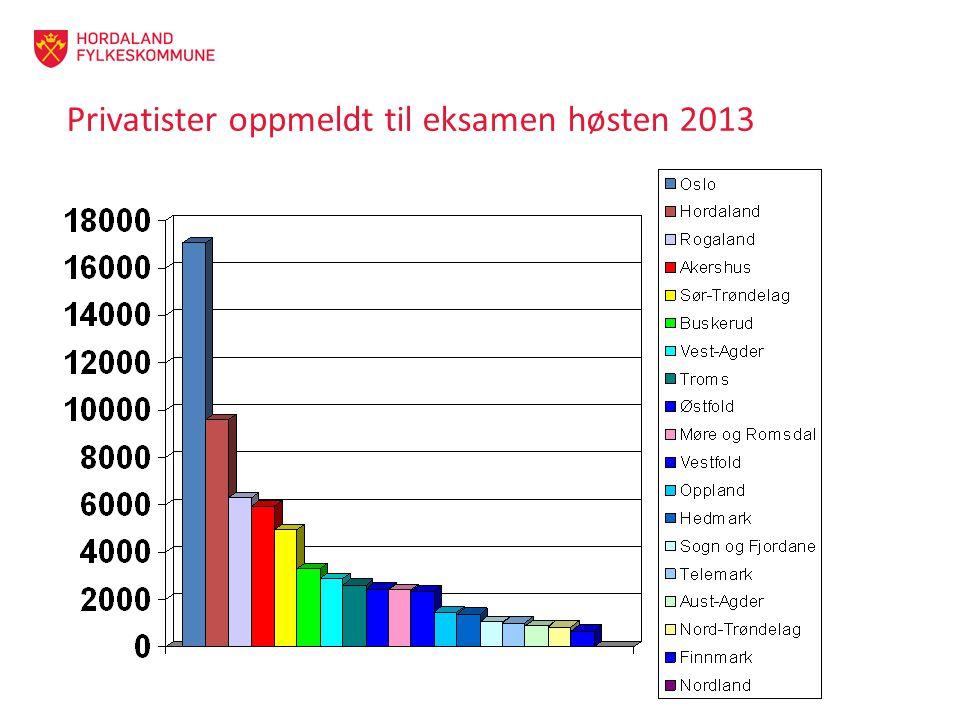 Privatister oppmeldt til eksamen høsten 2013