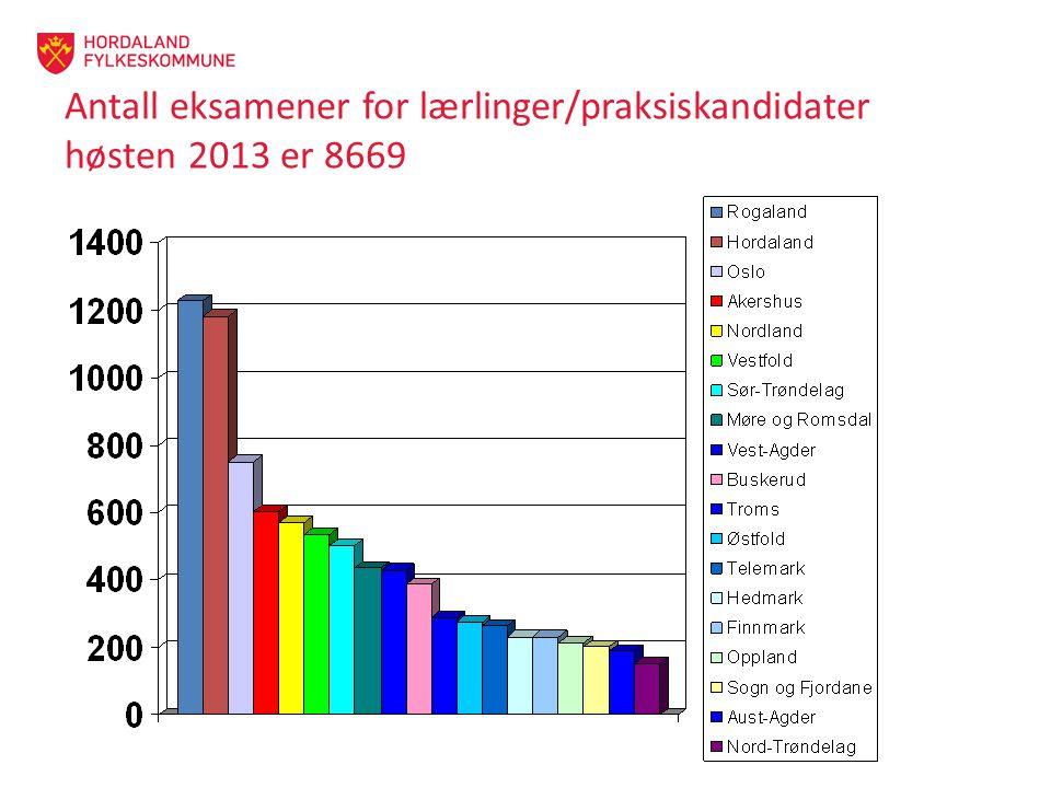 Antall eksamener for lærlinger/praksiskandidater høsten 2013 er 8669