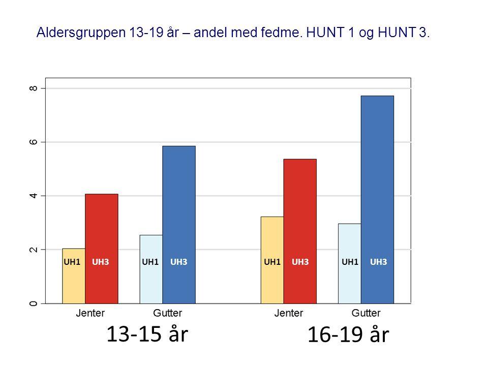 Aldersgruppen 13-19 år – andel med fedme. HUNT 1 og HUNT 3. 13-15 år 16-19 år UH1UH3UH1UH3UH1UH3UH1UH3