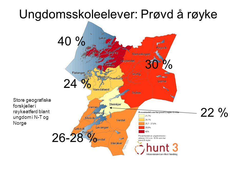 Ungdomsskoleelever: Prøvd å røyke 22 % 40 % 30 % 24 % 26-28 % Store geografiske forskjeller i røykeatferd blant ungdom i N-T og Norge