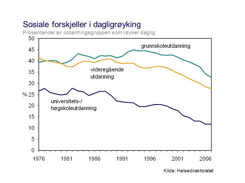 Sosiale forskjeller i dagligrøyking Prosentandel av utdanningsgruppen som røyker daglig Kilde: Helsedirektoratet