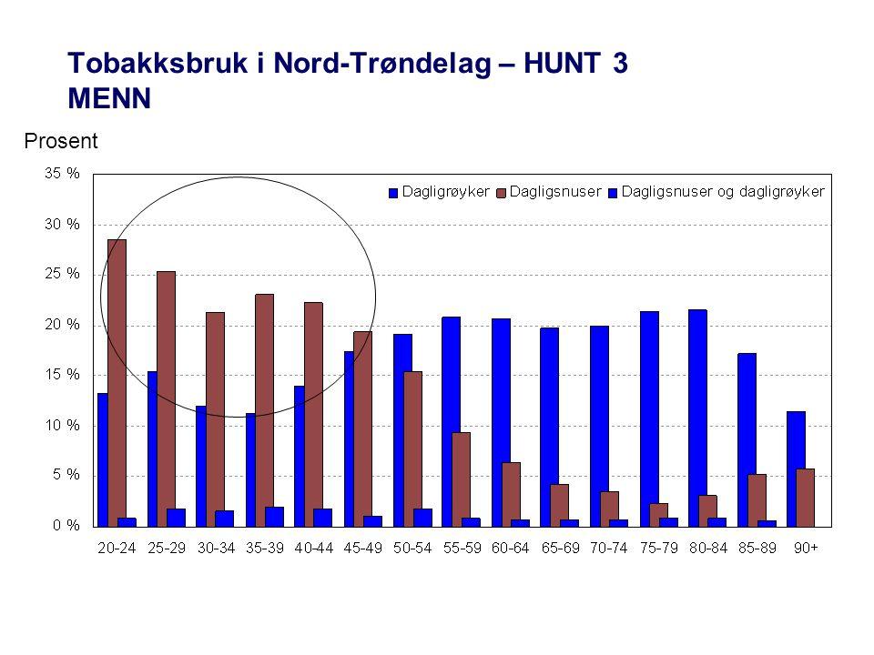Tobakksbruk i Nord-Trøndelag – HUNT 3 MENN Prosent