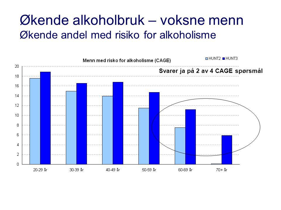 Økende alkoholbruk – voksne menn Økende andel med risiko for alkoholisme Svarer ja på 2 av 4 CAGE spørsmål