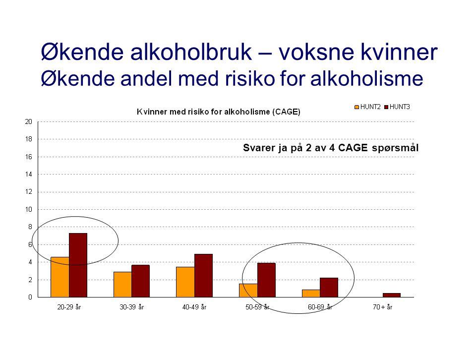 Økende alkoholbruk – voksne kvinner Økende andel med risiko for alkoholisme Svarer ja på 2 av 4 CAGE spørsmål