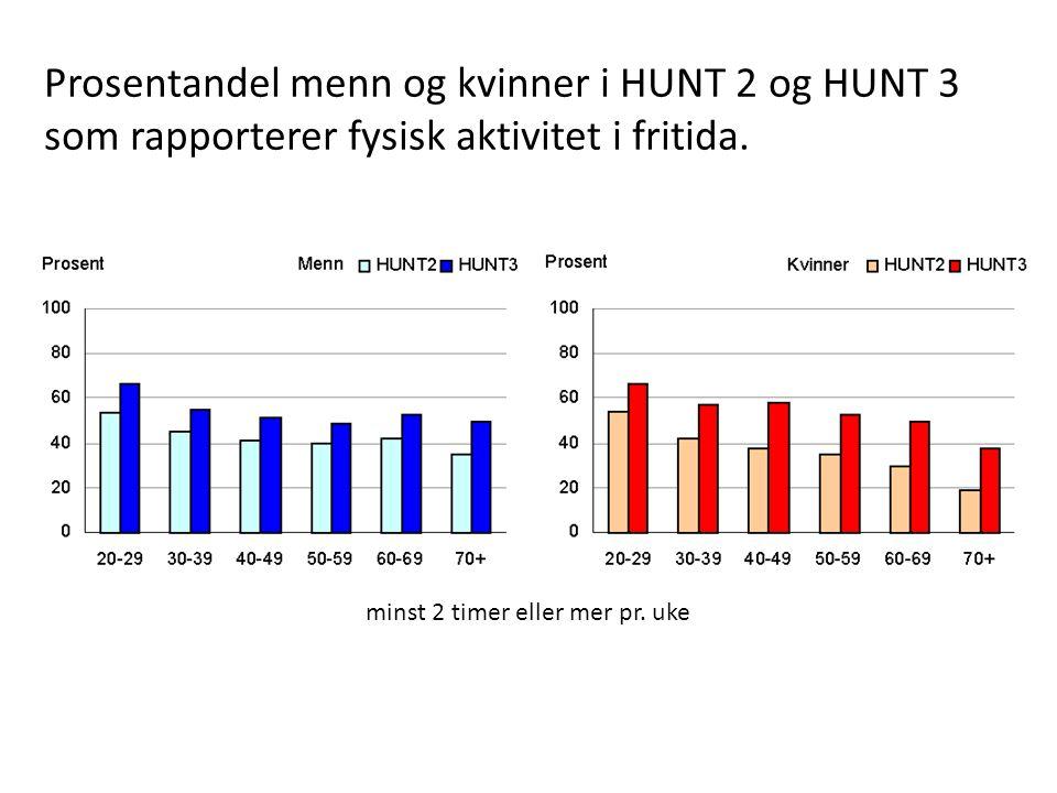 Prosentandel menn og kvinner i HUNT 2 og HUNT 3 som rapporterer fysisk aktivitet i fritida. minst 2 timer eller mer pr. uke