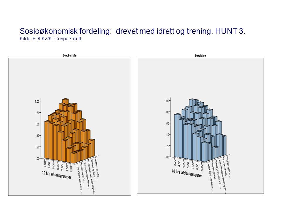 Sosioøkonomisk fordeling; drevet med idrett og trening. HUNT 3. Kilde: FOLK2/K. Cuypers m.fl.