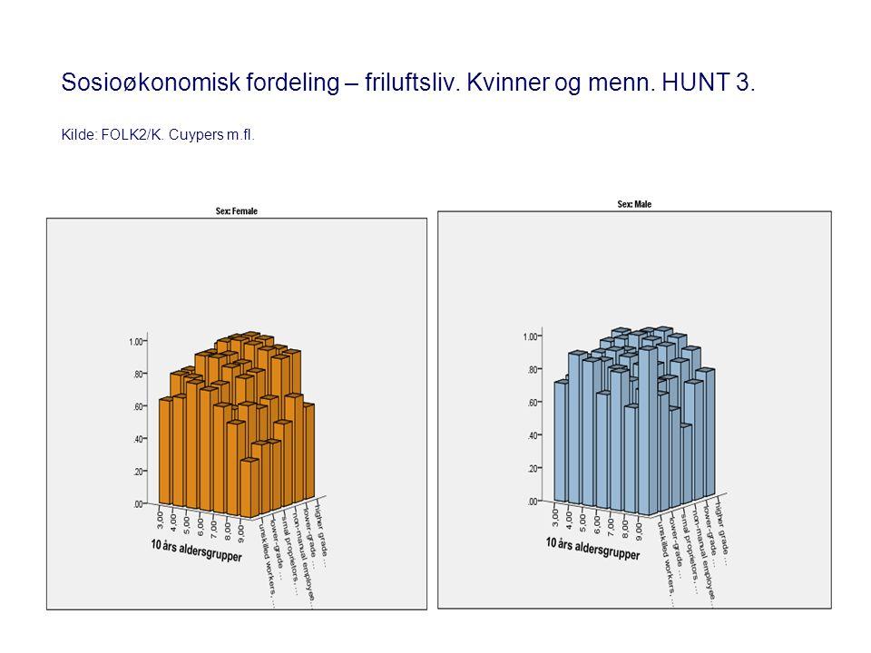 Sosioøkonomisk fordeling – friluftsliv. Kvinner og menn. HUNT 3. Kilde: FOLK2/K. Cuypers m.fl.