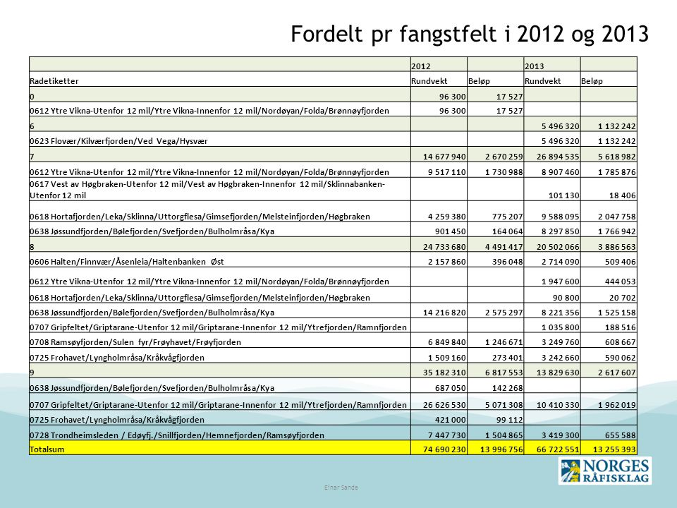 Fordelt pr fangstfelt i 2012 og 2013 2012 2013 RadetiketterRundvektBeløpRundvektBeløp 096 30017 527 0612 Ytre Vikna-Utenfor 12 mil/Ytre Vikna-Innenfor