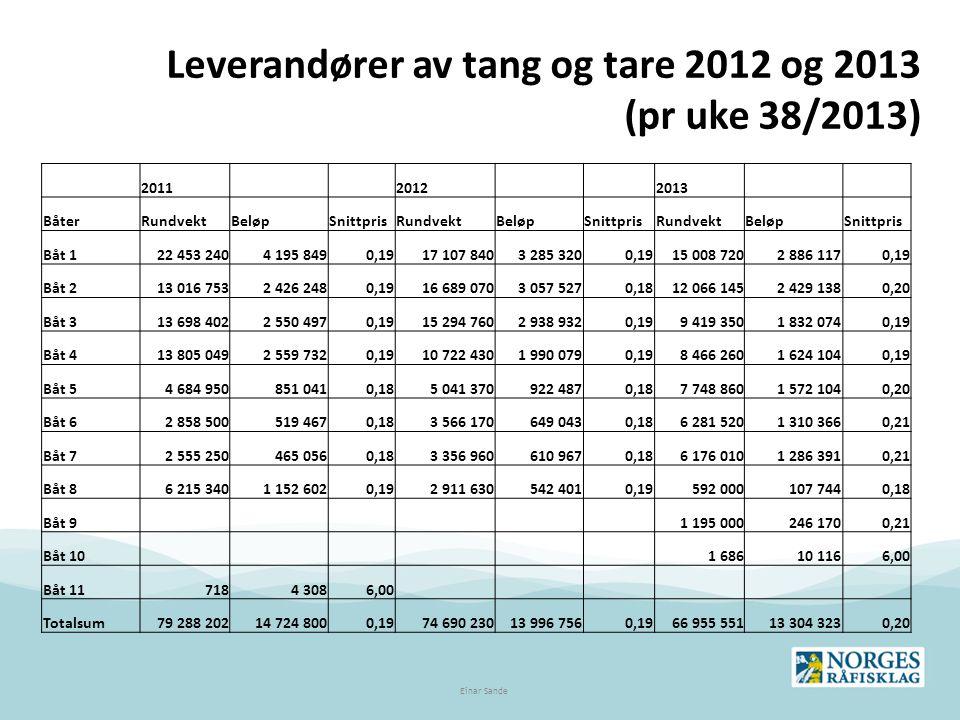 Leverandører av tang og tare 2012 og 2013 (pr uke 38/2013) Einar Sande 2011 2012 2013 BåterRundvektBeløpSnittprisRundvektBeløpSnittprisRundvektBeløpSn