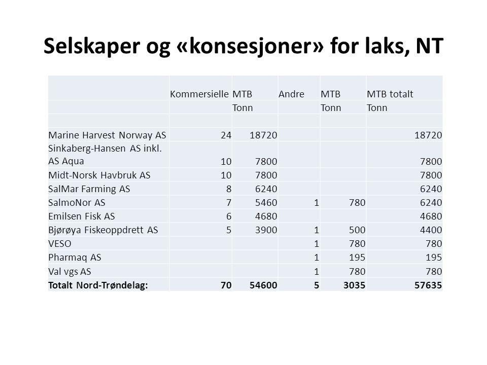 Selskaper og «konsesjoner» for laks, NT KommersielleMTBAndreMTBMTB totalt Tonn Marine Harvest Norway AS2418720 Sinkaberg-Hansen AS inkl. AS Aqua107800