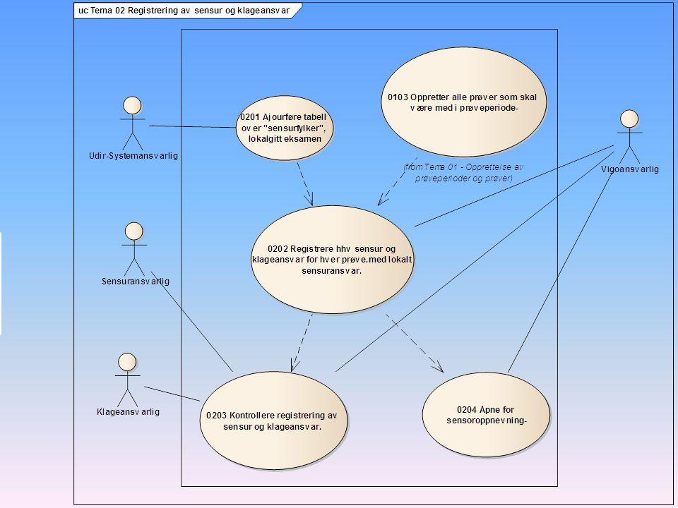Hvilket fylke administrerer sensuren og/eller klagebehandlingen for hvilke fylker i hvert av fagene.
