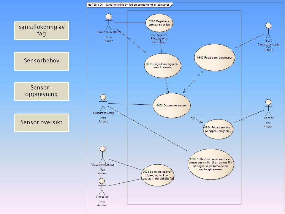 Samallokering av fag Sensorbehov Sensor- oppnevning Sensor oversikt