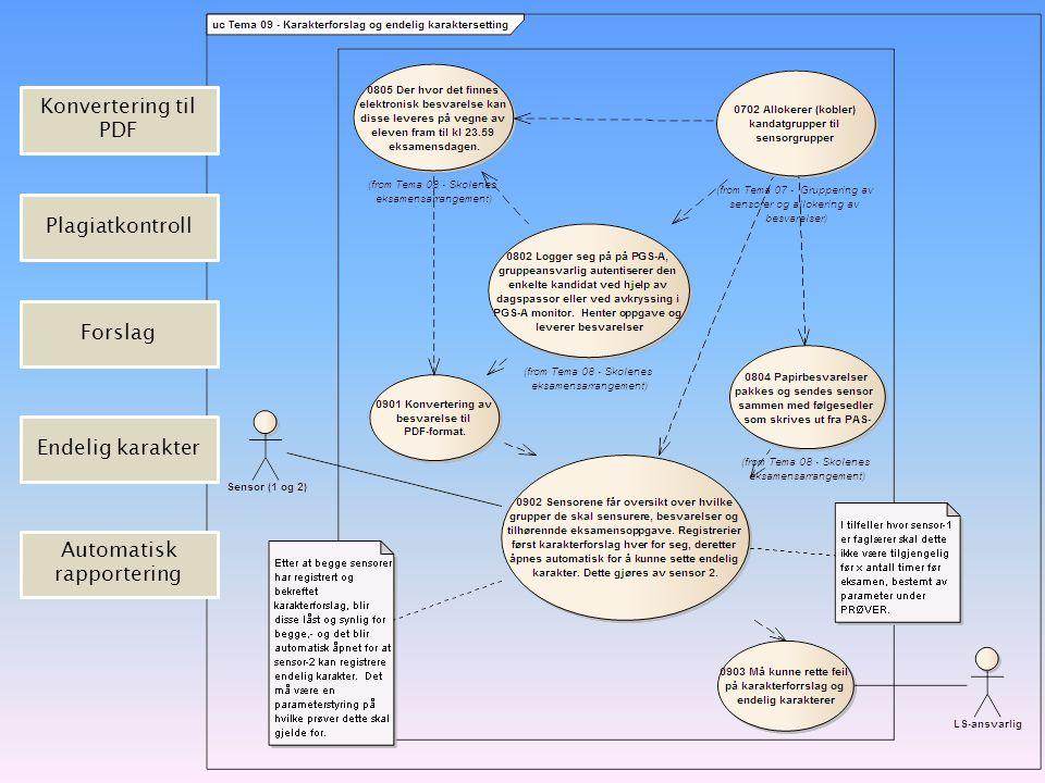 Konvertering til PDF Plagiatkontroll Forslag Endelig karakter Automatisk rapportering