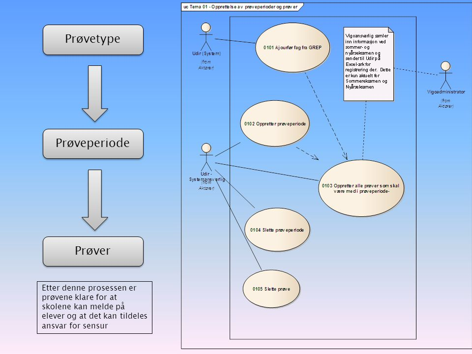 Prøvetype Prøveperiode Prøver Etter denne prosessen er prøvene klare for at skolene kan melde på elever og at det kan tildeles ansvar for sensur