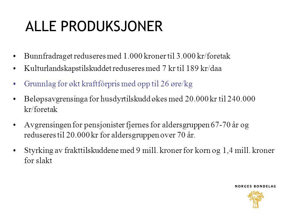 ALLE PRODUKSJONER Bunnfradraget reduseres med 1.000 kroner til 3.000 kr/foretak Kulturlandskapstilskuddet reduseres med 7 kr til 189 kr/daa Grunnlag f