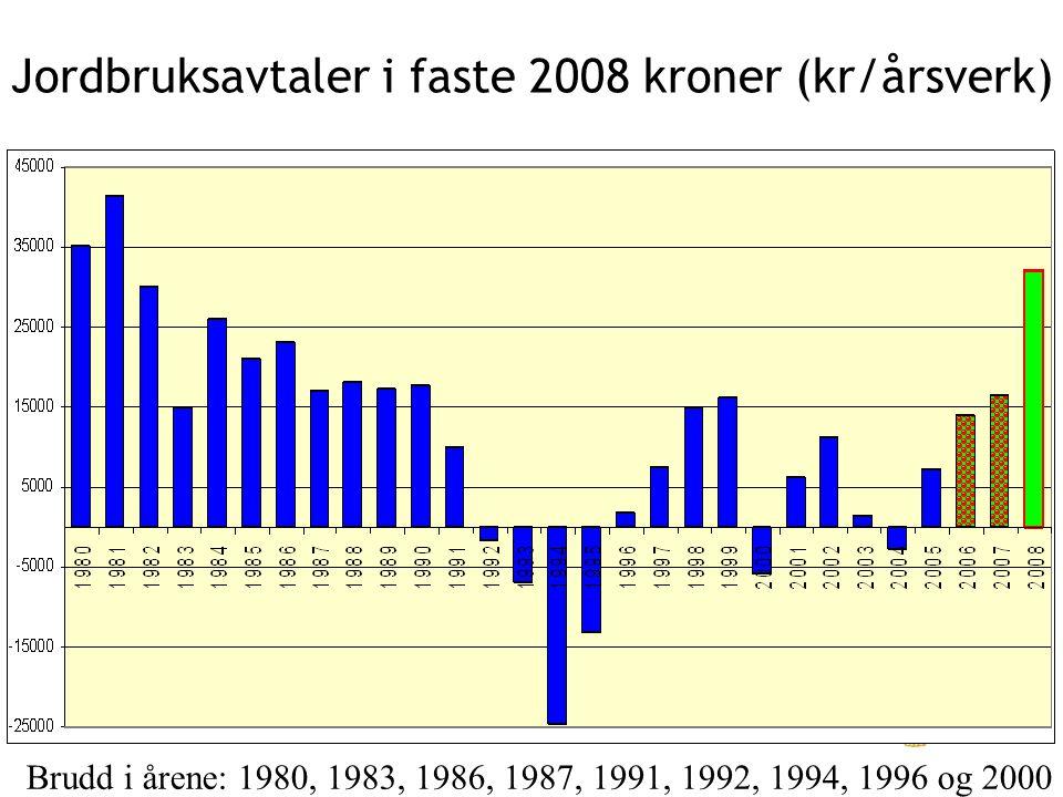 Jordbruksavtaler i faste 2008 kroner (kr/årsverk) Brudd i årene: 1980, 1983, 1986, 1987, 1991, 1992, 1994, 1996 og 2000