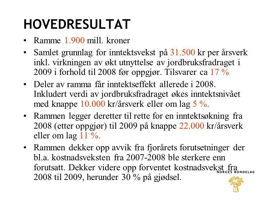 HOVEDRESULTAT Ramme 1.900 mill. kroner Samlet grunnlag for inntektsvekst på 31.500 kr per årsverk inkl. virkningen av økt utnyttelse av jordbruksfradr