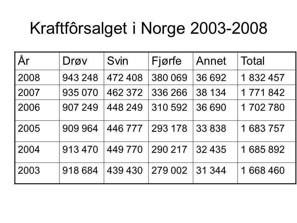 Kraftfôrsalget i Norge 2003-2008 ÅrDrøvSvinFjørfeAnnetTotal 2008943 248472 408380 06936 6921 832 457 2007935 070462 372336 26638 1341 771 842 2006907