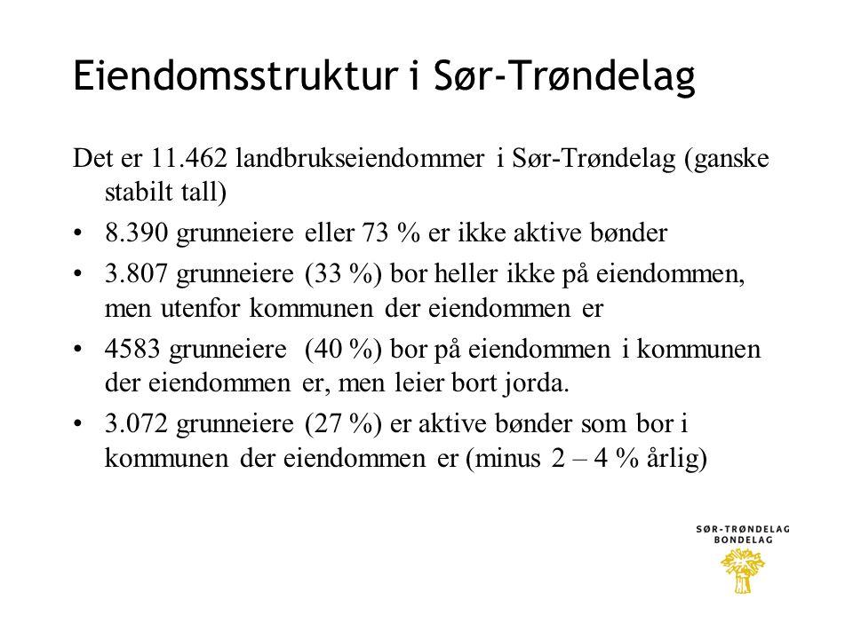 Eiendomsstruktur i Sør-Trøndelag Det er 11.462 landbrukseiendommer i Sør-Trøndelag (ganske stabilt tall) 8.390 grunneiere eller 73 % er ikke aktive bønder 3.807 grunneiere (33 %) bor heller ikke på eiendommen, men utenfor kommunen der eiendommen er 4583 grunneiere (40 %) bor på eiendommen i kommunen der eiendommen er, men leier bort jorda.