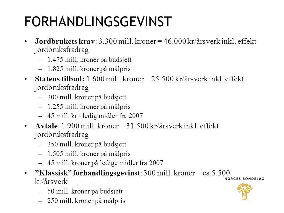 FORHANDLINGSGEVINST Jordbrukets krav: 3.300 mill. kroner = 46.000 kr/årsverk inkl.