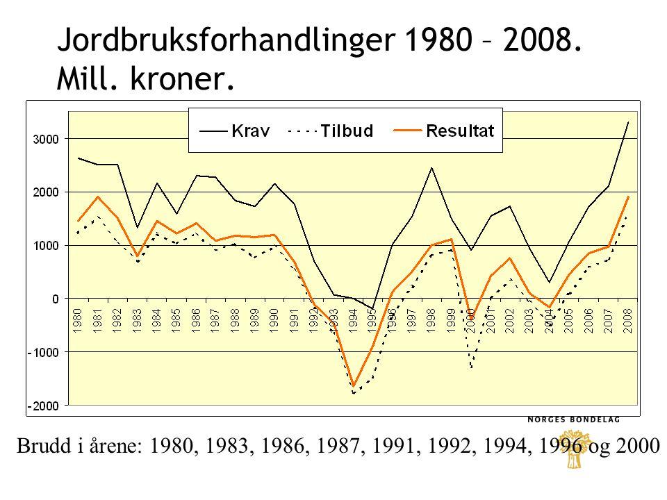 Jordbruksforhandlinger 1980 – 2008. Mill. kroner.