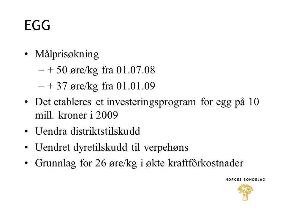 EGG Målprisøkning –+ 50 øre/kg fra 01.07.08 –+ 37 øre/kg fra 01.01.09 Det etableres et investeringsprogram for egg på 10 mill.