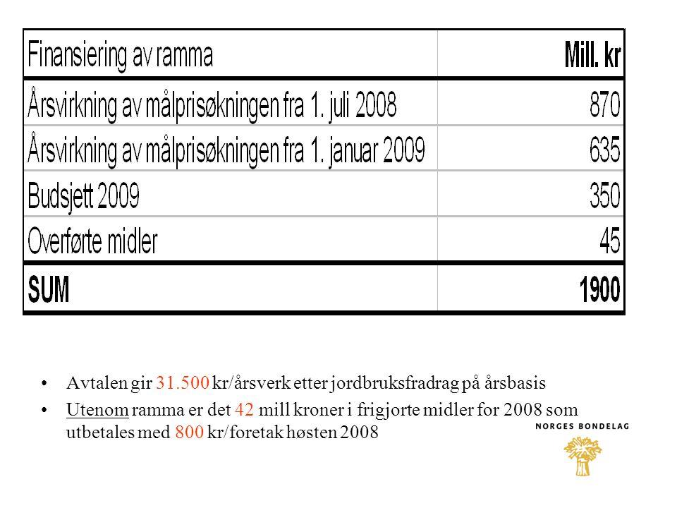 Avtalen gir 31.500 kr/årsverk etter jordbruksfradrag på årsbasis Utenom ramma er det 42 mill kroner i frigjorte midler for 2008 som utbetales med 800 kr/foretak høsten 2008