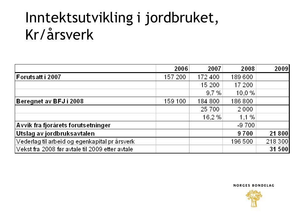 VELFERD Tilskudd til avløsning ferie og fritid økt med 5 %, 2.500 kr, maks.