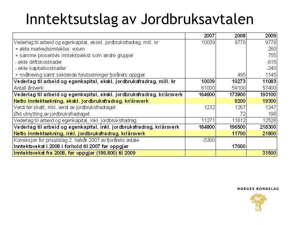 Avtalen innebærer isolert sett en inntektsvekst i 2008 på 11.700 kr/årsverk.