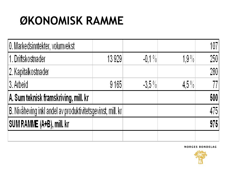 SAU + 4 kr/kg i økt målpris Innført driftstilskudd på 7.500 kr/foretak med 50+ sau og 150 kr/sau for de med 10-50 sau og som ikke får driftstilskudd til melkekyr, melkegeit eller ammekyr eller har færre enn 10 sau over 1 år.