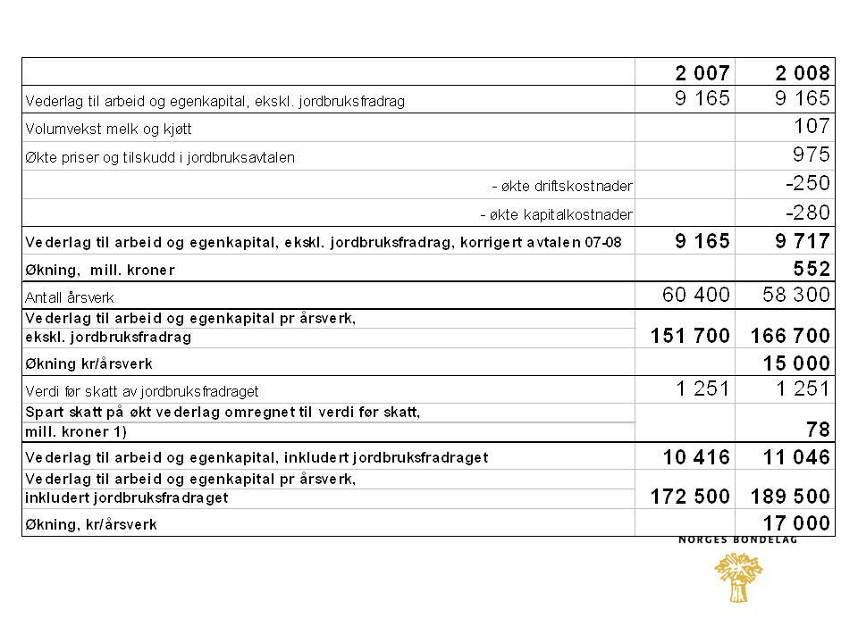 MELK + 0,10 kr/liter i målpris + 6.000 kr i driftstilskudd for enkeltbruk og samdrifter etablert etter 01.07.04 –- 10.000 kr for samdrifter med 2 medl.