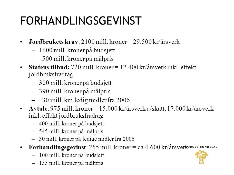 FORHANDLINGSGEVINST Jordbrukets krav: 2100 mill.kroner = 29.500 kr/årsverk –1600 mill.