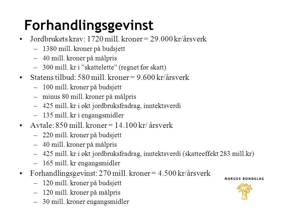 Forhandlingsgevinst Jordbrukets krav: 1720 mill.kroner = 29.000 kr/årsverk –1380 mill.