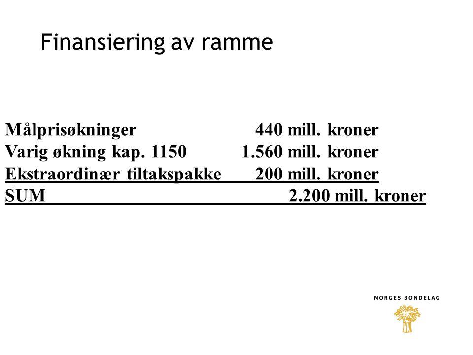 Finansiering av ramme Målprisøkninger 440 mill. kroner Varig økning kap. 11501.560 mill. kroner Ekstraordinær tiltakspakke 200 mill. kroner SUM 2.200
